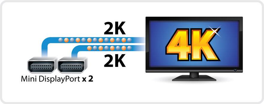 est compatible avec le standard Display Port 1.1 ( Résolutions 2K