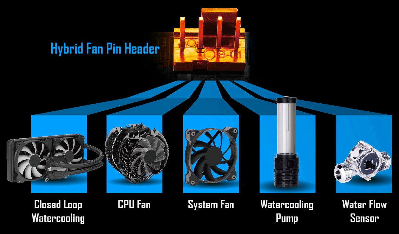 Z390 Designare Rev 10 Motherboard Gigabyte Global Diagram Moreover Sata Power Cable Adapter On Usb To Thermistor Sensorsgiving You Absolute Mastery Over Your Pc All Hybrid Fan Headers Can Automatically Detect The Type Of Cooling Device Whether It Be