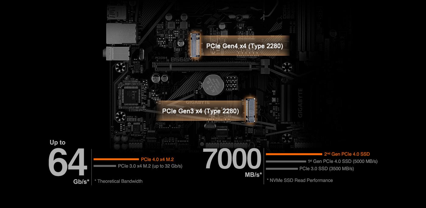 Intel Gaming PCIe Gen 4