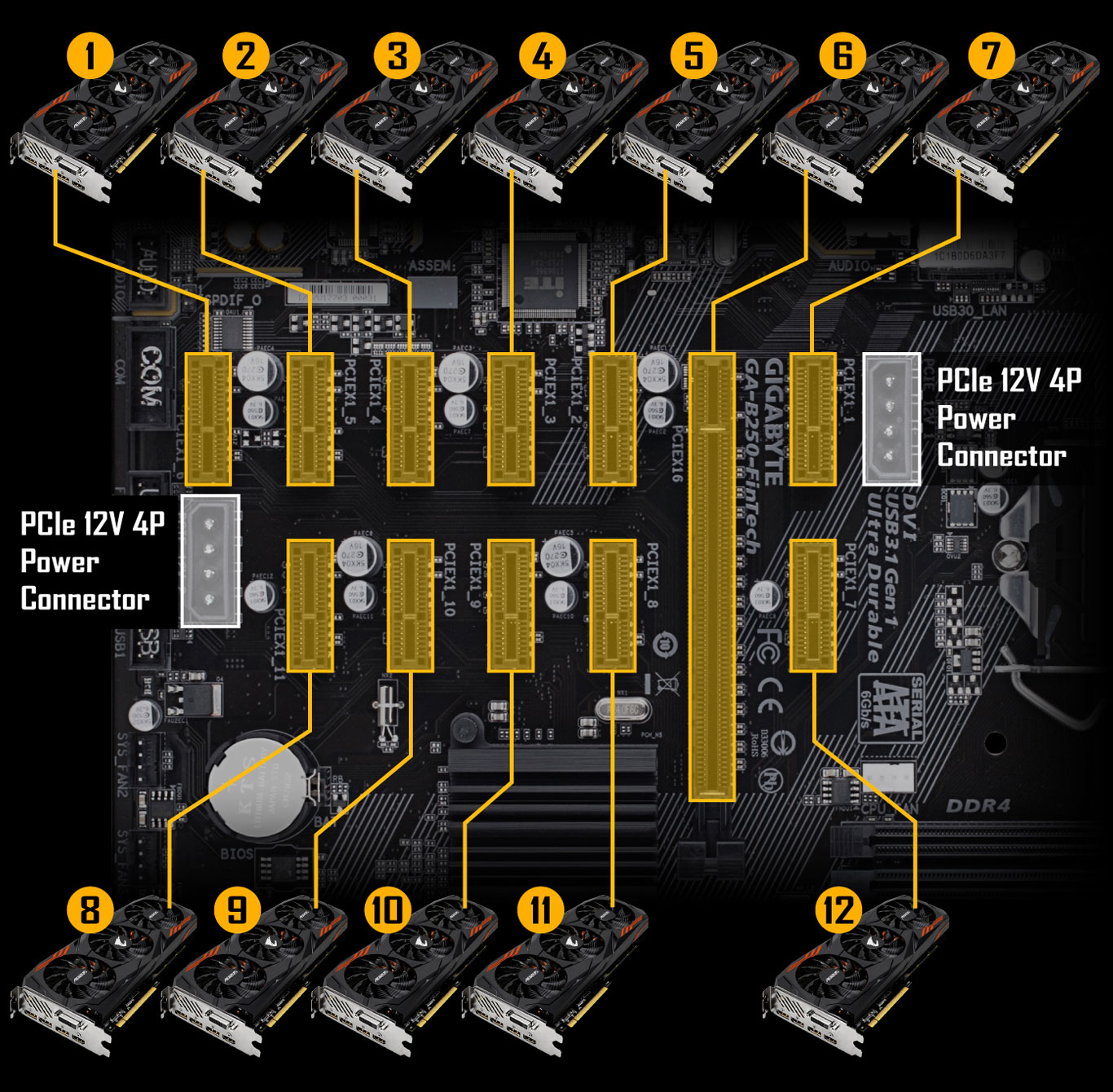 Ga B250 Fintech Rev 10 Motherboard Gigabyte Global Pin Image Pinout For Connector Diagrams Monitor Atx Dvi Transistor On When Two Or More Graphics Cards Are Installed Be Sure To Connect The Power Cable From Supply Pcie 12v 1 2 Provide