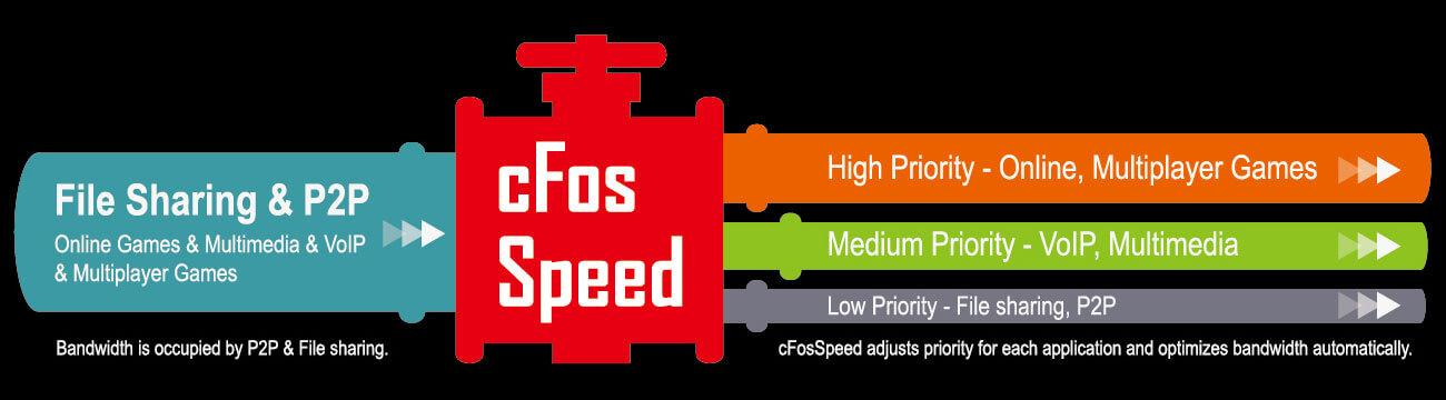 cfos-speed-lan.jpg