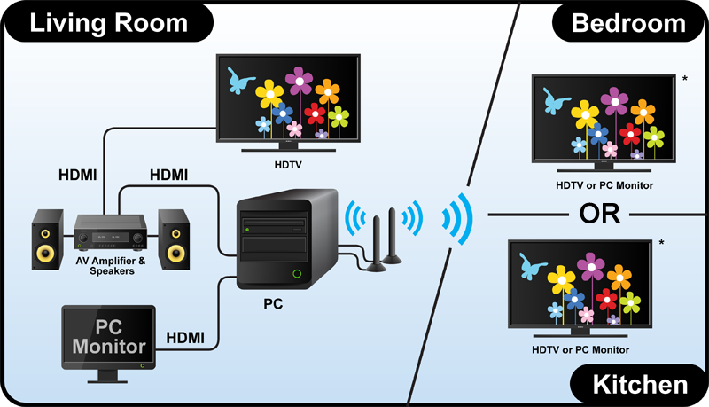 Additional HDTVs Can Receive Content Via WiDi In Another Room Eg The Bedroom Or Kitchen