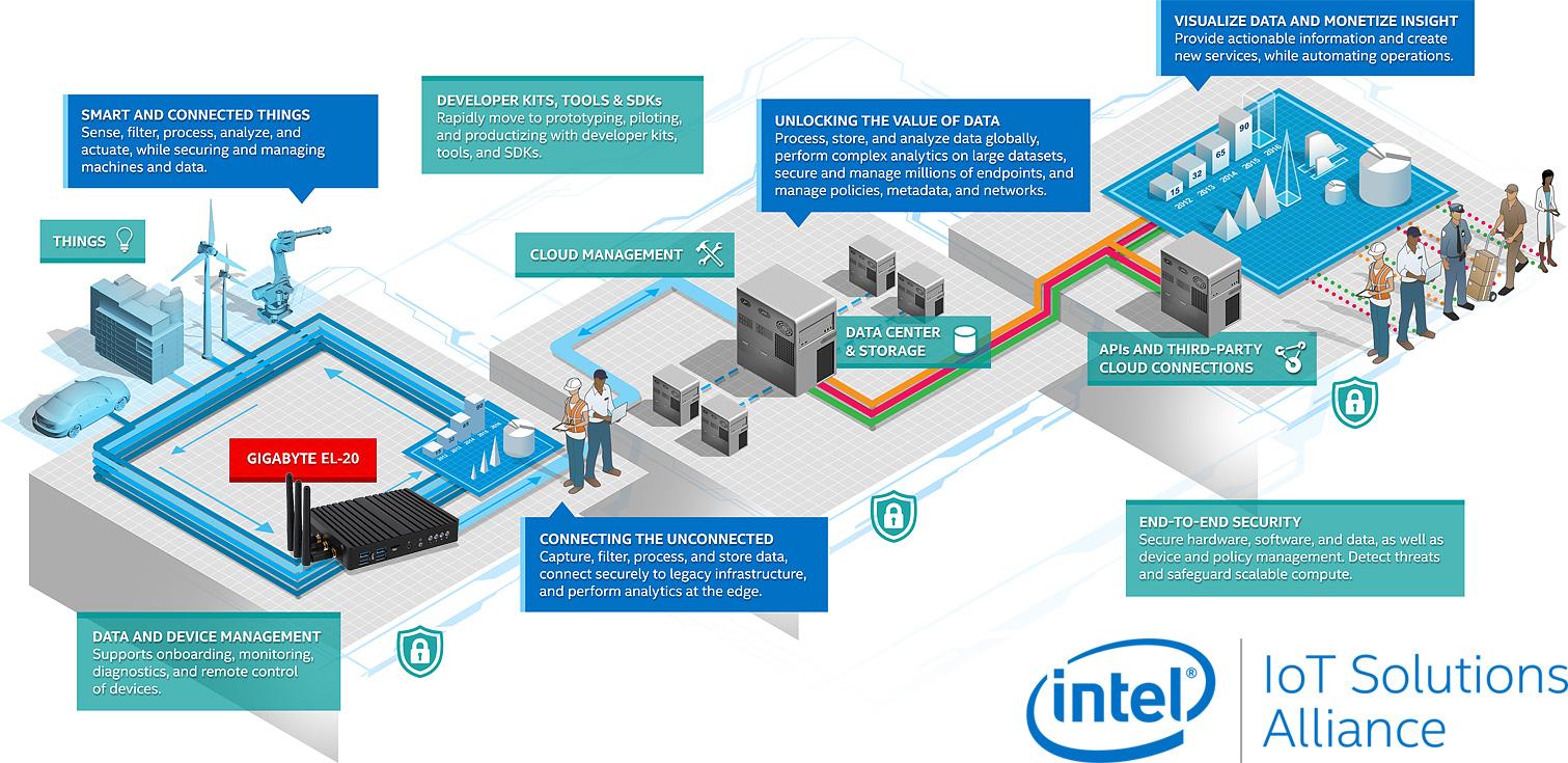 GIGABYTE IoT Platform Infographic