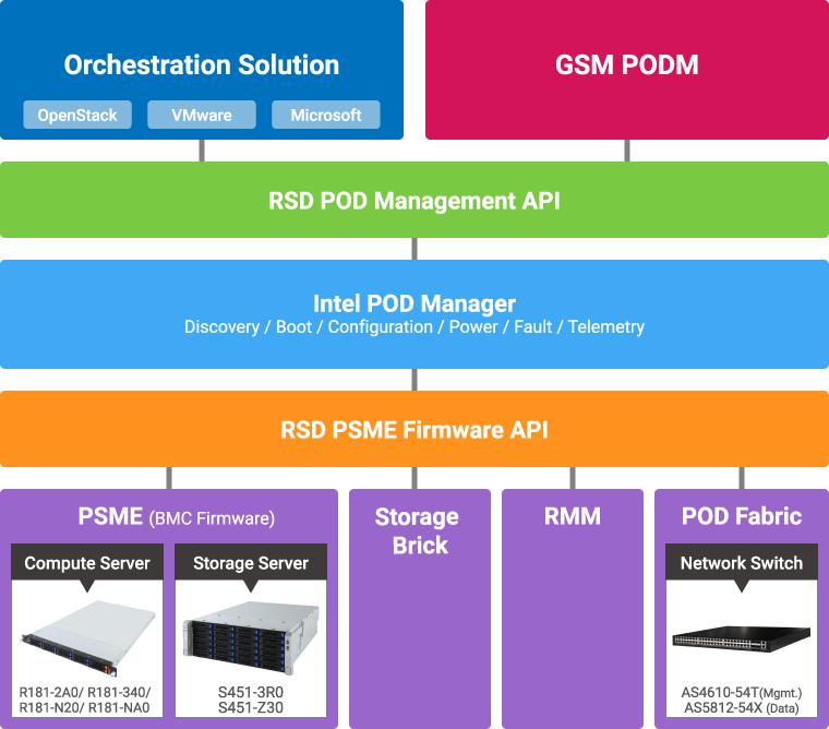 S451-3R0 (rev  100)   Storage Server - GIGABYTE Global