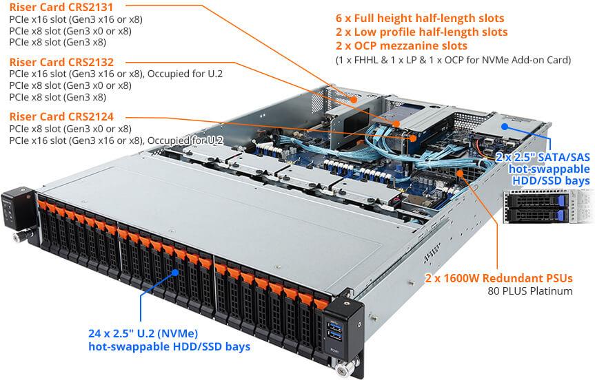 R281-NO0 (rev  400) | Rack Server - GIGABYTE Global