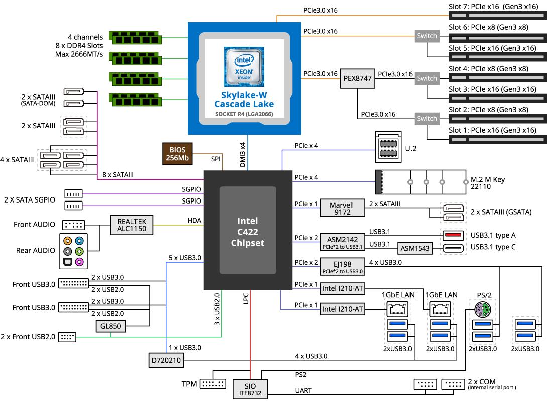 MW51-HP0 (rev  1 0) | Server Motherboard - GIGABYTE Global