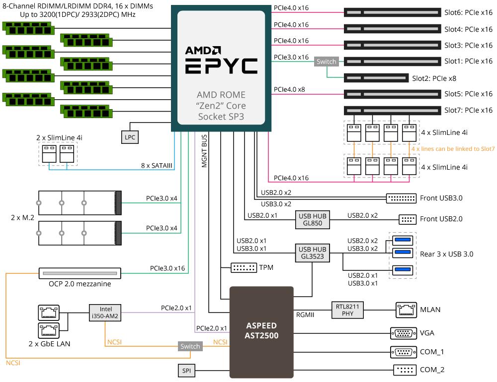 MZ32-AR0 (rev  1 0) | Server Motherboard - GIGABYTE Global