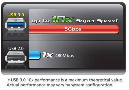 Download Driver: Gigabyte GA-Z68X-UD3R-B3 Intel SATA AHCI/RAID