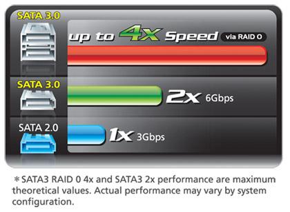 Gigabyte GA-Z68XP-UD5 (rev. 1.0) Intel SATA RAID Driver (2019)