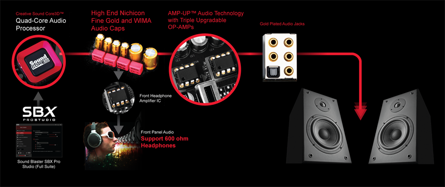 Gigabyte GA-Z170X-Gaming 3-EU Creative Audio Last