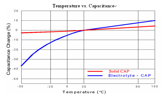Capacitor values markings additionally T491X107M020AT 100UF 20V 20 SMD Capacitor as well Identify Various Capacitors And additionally Y2FwYWNpdG9yLWNoYXJ0 besides How To Read Electrolytic Capacitor. on aluminum electrolytic capacitor chart