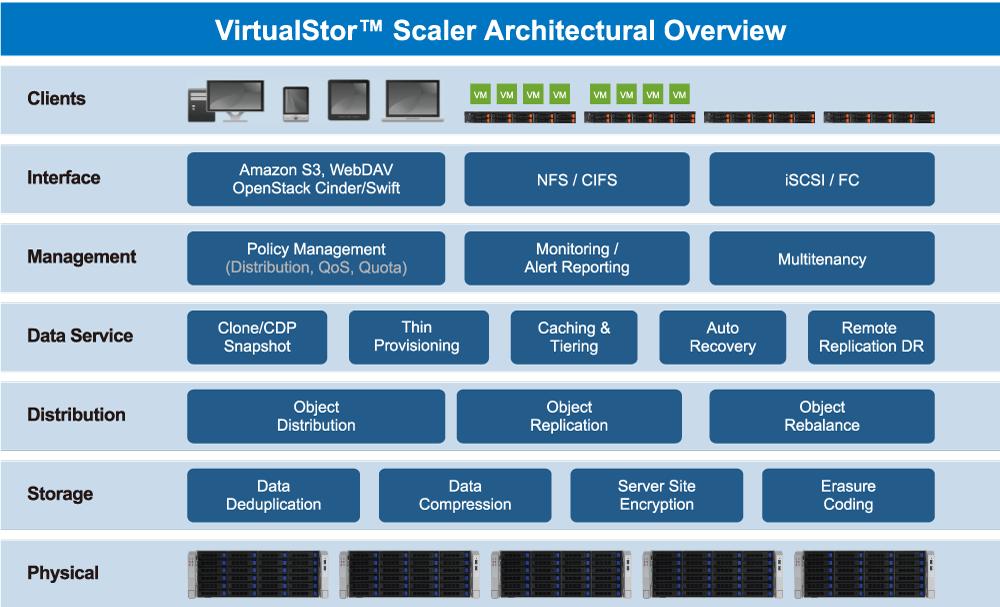 GIGABYTE - VirtualStor™ Scaler