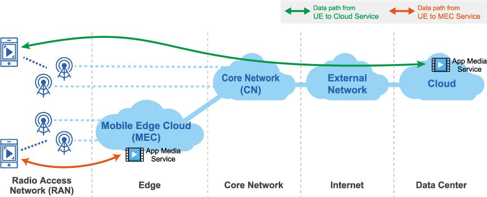 GIGABYTE - 5G iMEC NETWORKING PLATFORM